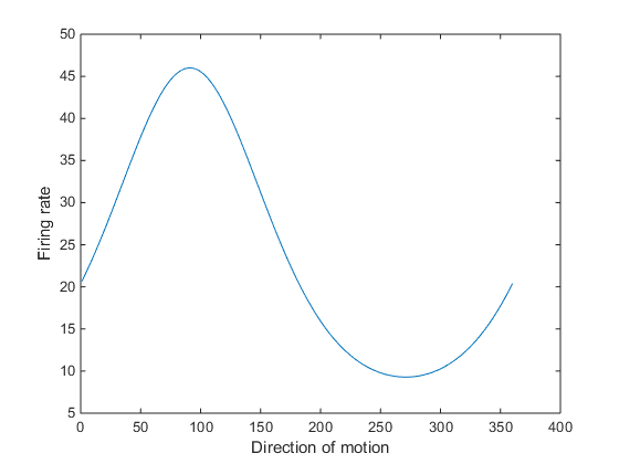 03_Neuron3_tuningCurve