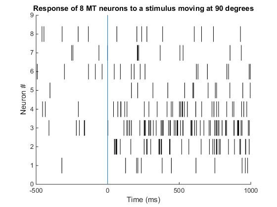 04_8MTneurons_90DegStimulus