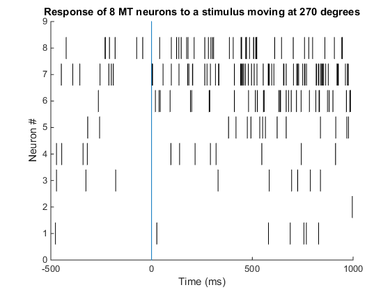 05_8MTneurons_270DegStimulus